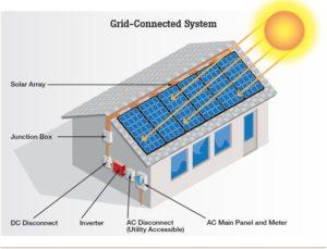 Solar System Installation Permit