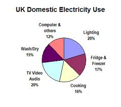 Appliance Energy Use