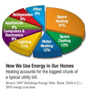 Home Appliances Use the Most Electricity