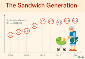 Remodel your home for the sandwich generation